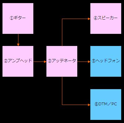 アンプとアッテネータの接続方法